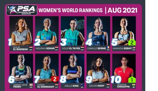 PSA Womens World Rankings Top 10 – August 2021